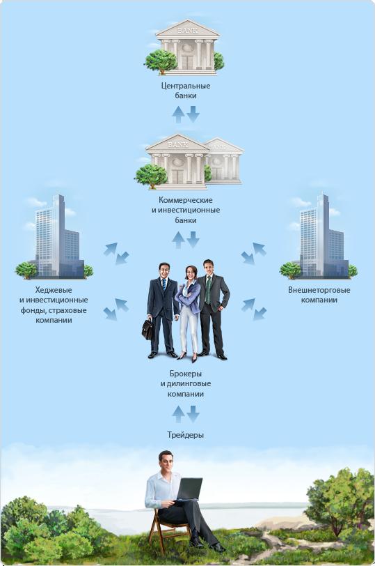 Банки участники валютного рынка