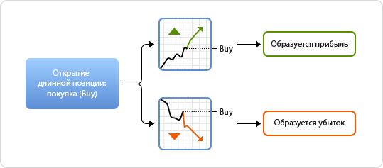 Значение валютного курса